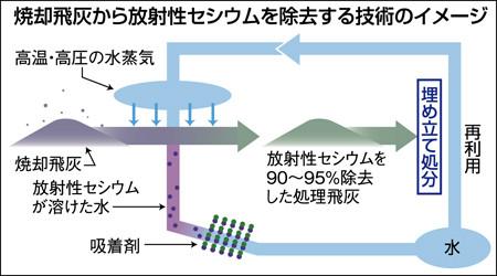 焼却飛灰から放射性セシウムを除去する技術のイメージ