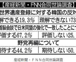 世論調査 日本の世界遺産